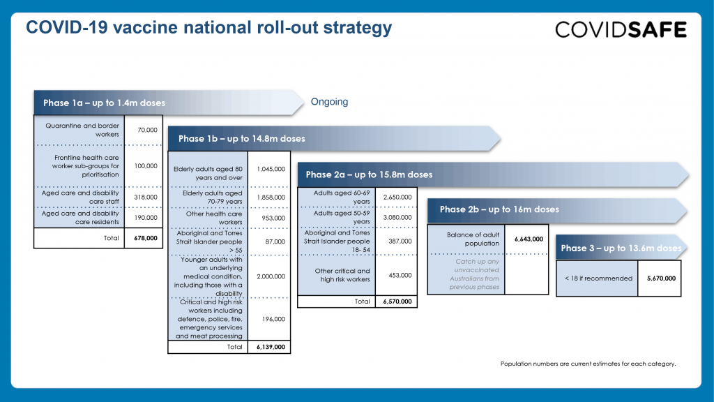 Chart showing Australia's COVID-19 Vaccine National Roll-out Strategy